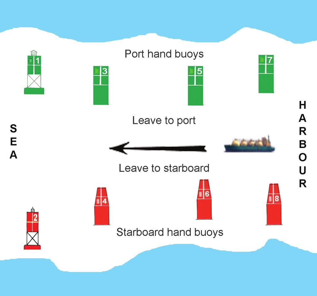 228 Figure 10.73 Starboard hand buoys are always fitted with a red light and port hand buoys are always fitted with a green light.