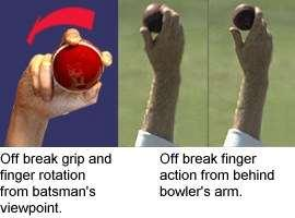 The ball is very firmly in the fingers and the back of the hand faces the onside just before delivery and finishes up facing the bowlers head when the ball has been released the ball spins from leg
