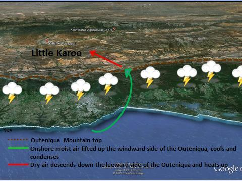 In South Africa, we find a similar wind originating from the Indian Ocean. Air rises up the Outeniqua Mountains producing cloud on the windward (sea side).