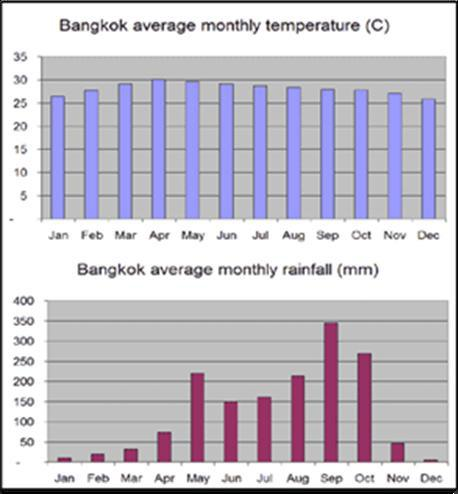 Figure 4B Temperature and Rainfall Monthly Averages 4.1 In what country is the city of Bangkok found? Write down the co-ordinates of Bangkok in the correct manner. (1 x 2) + (4 x 2)(10) 4.