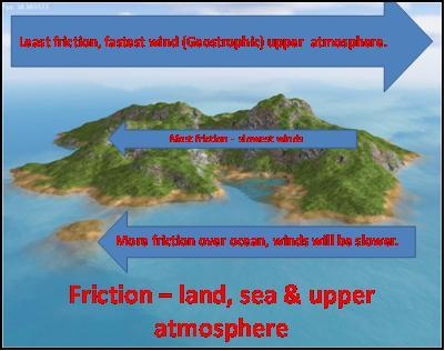 Friction affects the wind SPEED Figure 3 Effects of friction on wind speeds If we compare pressure gradients over the land, ocean and the upper atmosphere as being equal, the speeds of wind would be