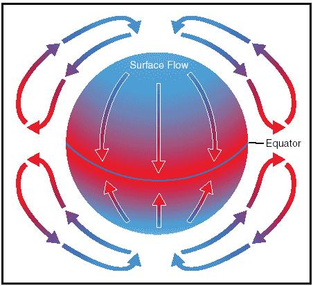 Figure 8 Circulation pattern if the Earth was not spinning on its axis Tri-cellular circulation of the Hadley, Ferrel and Polar Cells and the surface winds that arise as a result of the spinning of