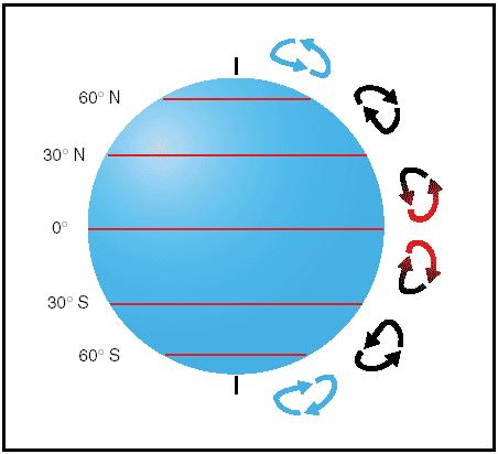 The Coriolis force deflects air to the right in the Northern Hemisphere and to the left in the Southern Hemisphere, causing it to follow a curved path instead of a straight line.