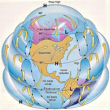 Characteristics of the three circulation cells mirrored in the Northern Hemisphere and Southern Hemisphere. Along the equator, moist surface winds converge.