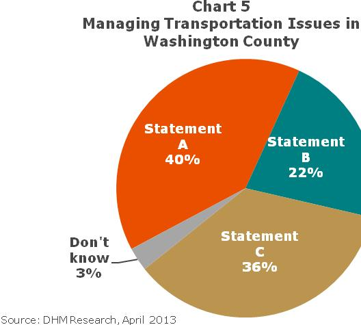 Improve and expand public transportation (35%) Residents from urban areas (52%) of Washington County are more likely than those from suburban (34%) and rural areas (29%) to find it important to