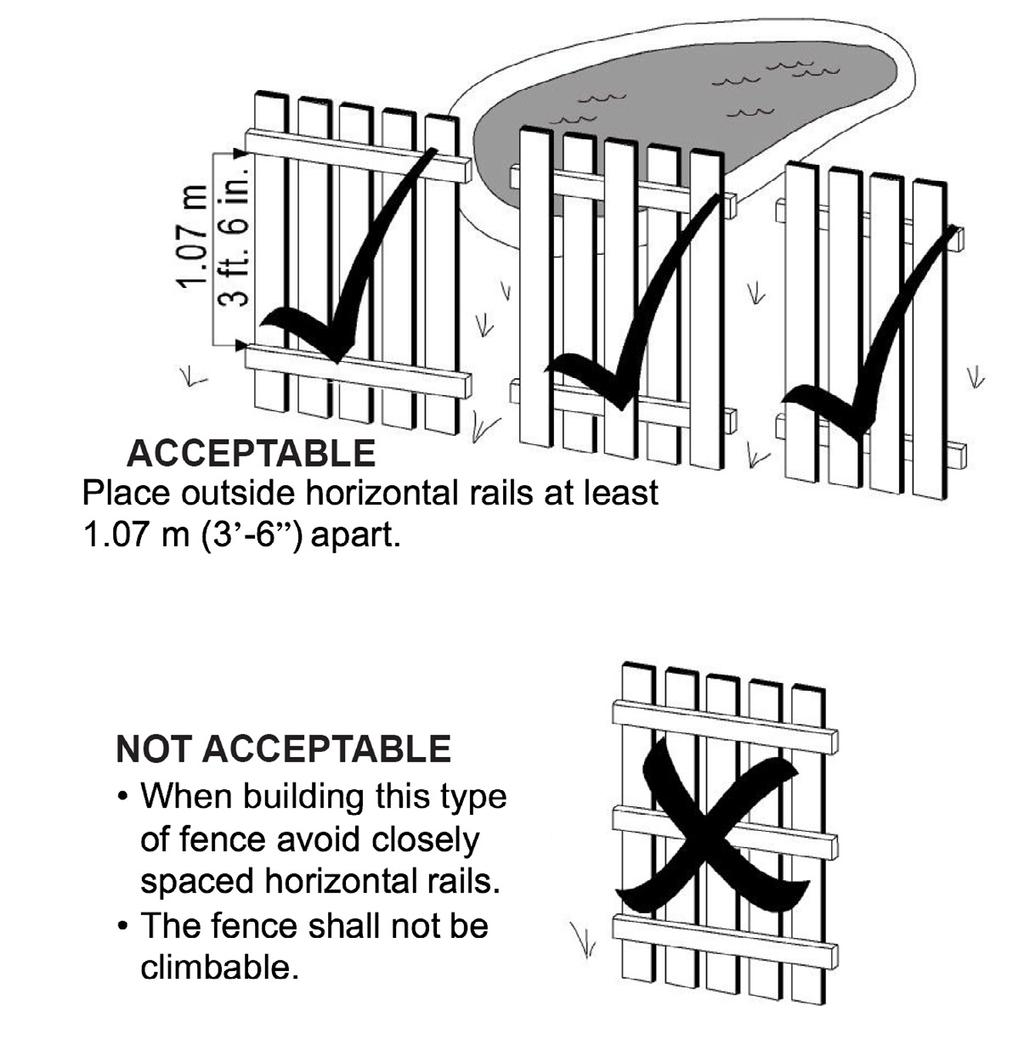 fencing The illustrations found on this and the following page are intended as guides in meeting the requirements for construction of pool fences and