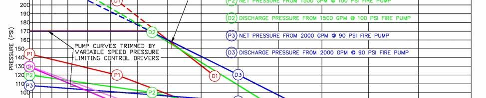 7 ure 1 HP 150 125 150-200 1 Discharge pressure available with a 150 gpm outside hose demand and 1625 gpm fire pump discharge Static ure 130, ure 60, Flow 1775