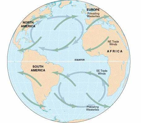 Lesson: Ocean Circulation By Keith Meldahl Corresponding to Chapter 9: Ocean Circulation As this figure shows, there is a connection between the prevailing easterly and westerly