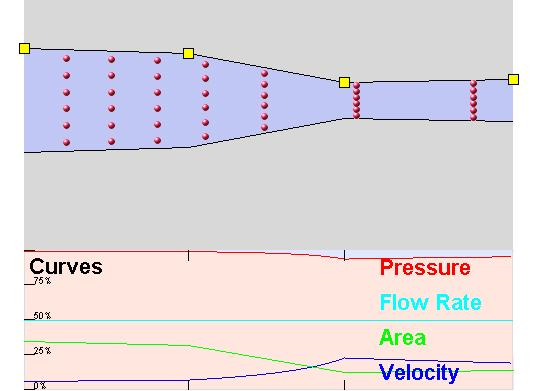 In the diagram below, as the pipe narrows: The fluid flows more quickly (i.e., the velocity increases). See dark blue line in diagram below.
