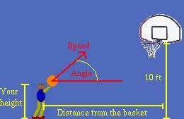 objects will bounce back with a low force. Generally, shots from a longer distance or shot with a high angle used more force to reach the basket.