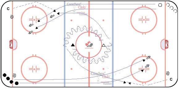 OMHA UNDER 17 PROGRAM OF EXCELLENCE DRILL 3 2-ON-0 WITH POINT SHOT 7 - minutes DRILL DESCRIPTION Pucks in all 4 corners. Forwards in opposite corners. Coach in opposite corners.