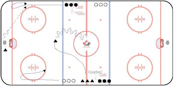 At the same time, D at centre ice pivots forwards & backwards around circle then skates to blue line to receive puck from Coach and finishes with a shot on net with forwards screening/ deflecting.