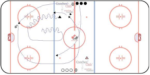 OMHA UNDER 17 PROGRAM OF EXCELLENCE DRILL 5 DRIVE 1-0N-1 / 2-ON-1 7 - minutes DRILL DESCRIPTION On whistle, F1 attacks D1, 1-on-1. D1 starts on neutral zone dot.