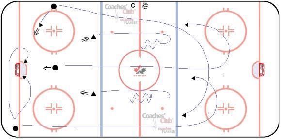 Change sides half-way through drill. F4 F3 D2 DRILL 6 5 SHOOTER 3-ON-2 7 - minutes DRILL DESCRIPTION On whistle, F1 attacks net with puck.