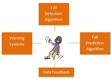 Technical Issues: Data Analysis and Algorithms Fall Detection