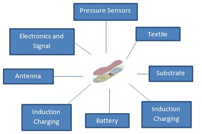 Technical issues solved Insole Substrate Pressure Sensors Electronics &