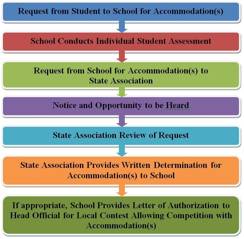 GUIDELINES FOR SCHOOLS AND STATE