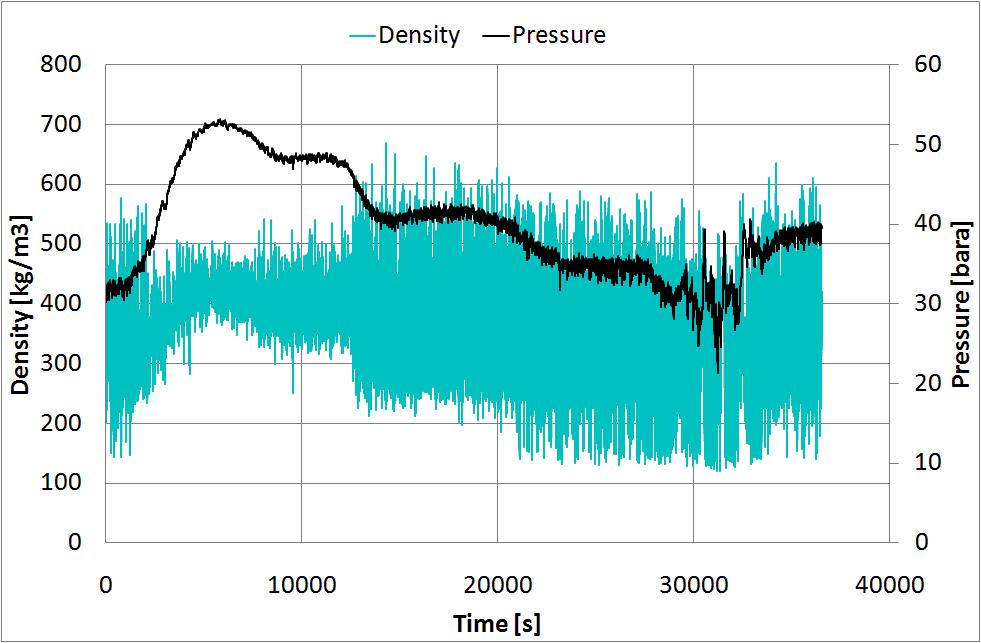 Figure 4: Measured pressure and average density for Test 3 and 4 (left and right panel respectively).