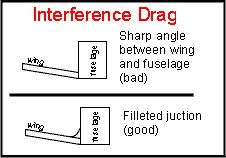 Parasite Drag is simply Skin Friction Drag+