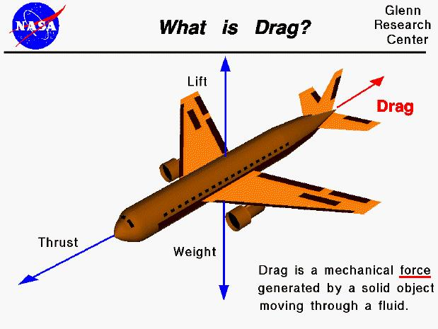 Lift: is used to support the weight of the aircraft Lift and