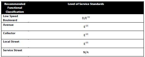 Level of Service Standards (1) The minimum designated standard for NHS designated streets is D, while the standard in the Tyso Compreheive Plan is E.