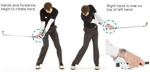 forearms and hands begins just before you make contact with the golf ball and doesn t finish until sometime after impact.