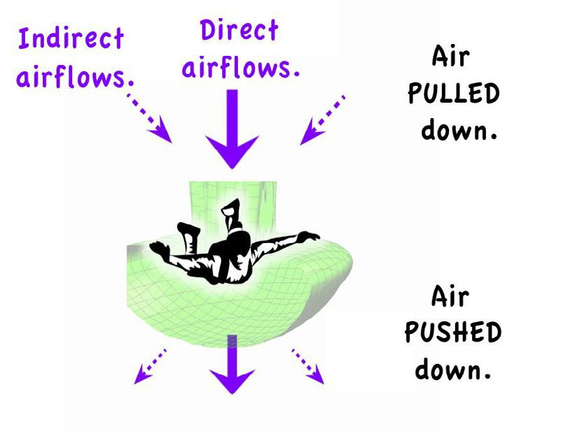 Then there is no drag on the skydiver (the skydiver is the drag on the air blown upwards). But the same buoyancy force exists.