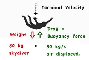 How far down each kilogram of air is displaced The farther that each 1 kg of air is displaced (pushed or pulled) by the skydiver, then the more air that is displaced; and the greater air mass