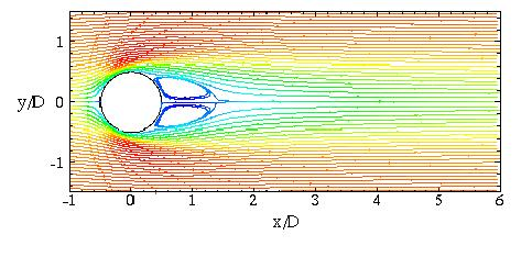 FLOW PAST SPHERES Calculated streamlines colored by velocity at Re = 100.