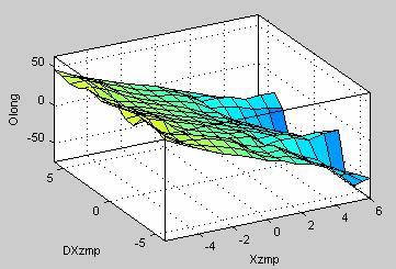 15 Variation of the longitudinal angle obtained with the neuro-fuzzy net using triangular membership functions. Fig. 18 Membership functions of the variable Xzmp. Fig. 19 Membership functions of the variable DXzmp.