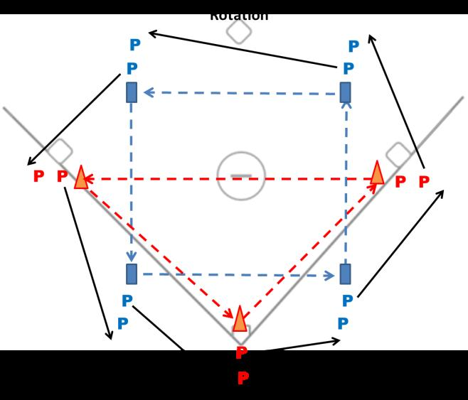 How the Drill Works: Triangles only throw to triangles and squares only throw to squares. The first time you do this drill go through each shape separately to avoid confusion and chaos.