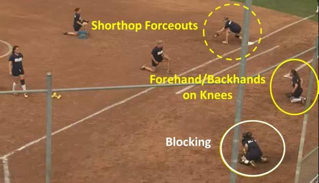 The Infielders beside the pitcher/catcher work close together on forehands and backhands from tosses while on their knees focusing on glove work.