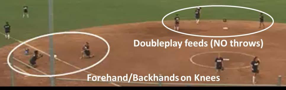 The Thirdbasemen work together on forehand and backhands from front tosses while on their knees.