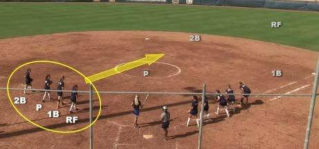 Drill 031 - Scatter Drill Summary Drill Nbr - Name 031 Scatter Focus: Baserunning Fielding Outfield Throwing Bunting Game Situations Pitching Warmup Catching Hitting Sliding Competition Infield Team
