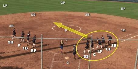 Screen Space Required: Min # of Players: Drill Setup Plus a coach who will hit a ball to start the drill Entire Field or Entire Gym 10 Players All 9 defensive players line up on the foul lines with