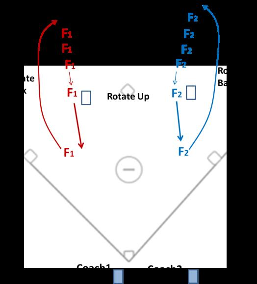 Players rotate from fielder to back of the line and from receiver of thrown ball to fielder.