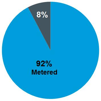 Weekend metering hours Of those cities surveyed, 39 out of 42 operate meters on Saturdays, and 18 out of 42 operate on