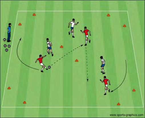 The outsiders will pass the ball Passing: Toe up (inside) or down & turned in (outside) Placement of non-kicking foot and good balance back with one or two touches to the insiders.