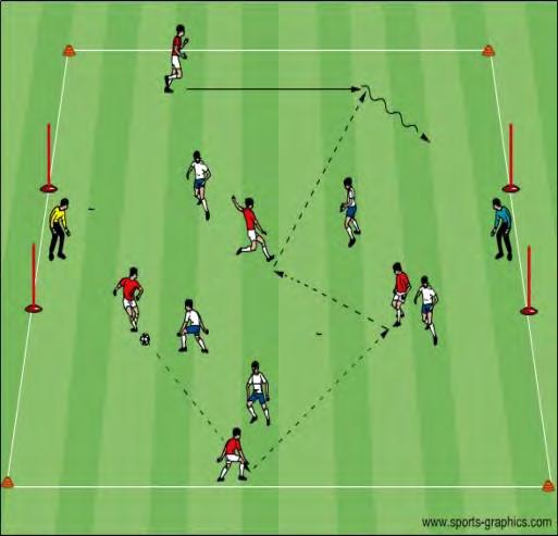 U12 Activities - Attacking Shape 2 Objective: This session will help players to recognize how support and team shape will impact the quality of the attack 4v0 + 4v0: Two groups of 4 players each with
