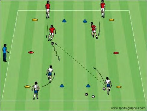 U12 Activities - Defending - Pressure and Cover Roles of the 1st and 2nd defender Objective: To improve the players ability to defend and recognize when and how to pressure and cover Pressure Cover
