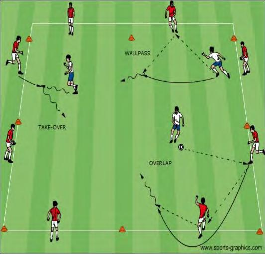 U12 Activities - Combination Play Objective: To assist players to recognize when to combine with teammates and what combination is appropriate to use Dutch Square: Half the players create a square in