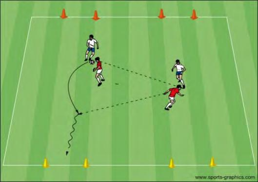 Once they are inside, players have the ball and they look to connect a pass with another outside player. Small Sided Game Exp.