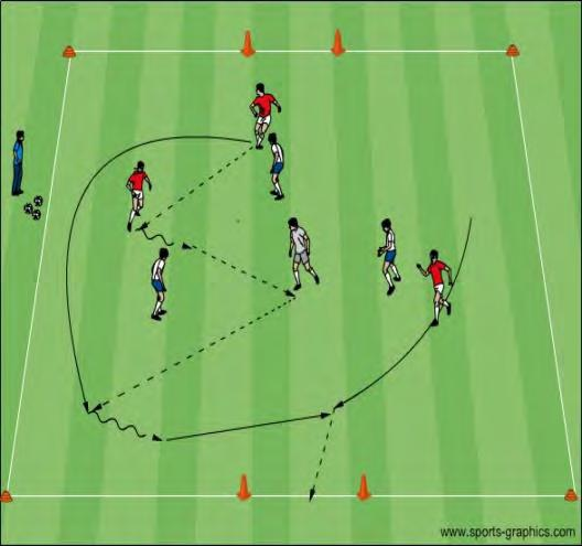 passing or dribbling, looking for the appropriate chance to execute a combination. Stress the opportunities to combine (wall passing, overlaps, and takeovers).