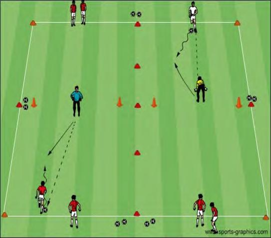 U12 Activities - Goalkeeping - Handling Breakaways Objective: To improve the proper technique and decision making of goalkeepers when confronting an attacker in a 1v1 situation Breakaway Goalie Warm