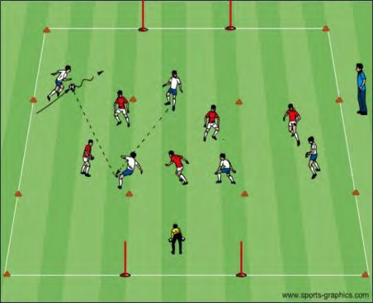 Small Sided Game Organization Game Situation Breakaway: A 40x50 yard grid is divided in three zones.