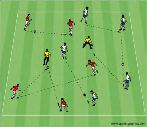The distribution techniques are players and GK s will be inside one half of the clean field, passing and moving freely. GK s will call GK must communicate with for the ball.