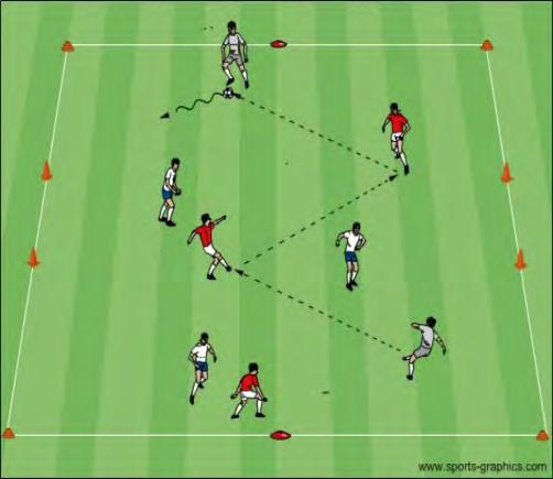 Coach: Place the following conditions on the players: Do not stop the ball when receiving it Receive, dribble the ball, and pass Take a long 1 st touch away from traffic and pass Receive, turn away