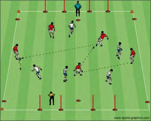 of receiving foot locked and body behind ball Eye on ball at instant of reception Communication: Verbal and visual Small Sided 3v3+2(1) Neutral to One Goal: In a 30x40 grid, two teams will play to