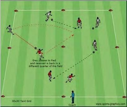 U12 Dynamic Activities (10, 11 and Some 12 Year Olds) Combination Square Activity Description Coaching Objective Coach sets up a 30x30 yard grid which is Firm passing to target sectioned in quarters.