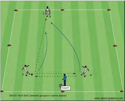 U12 Dynamic Activities Introduction to Pressure Cover Activity Description Coaching Objective Coach sets up a 35x25 yard grid. Several groups will use the same space.